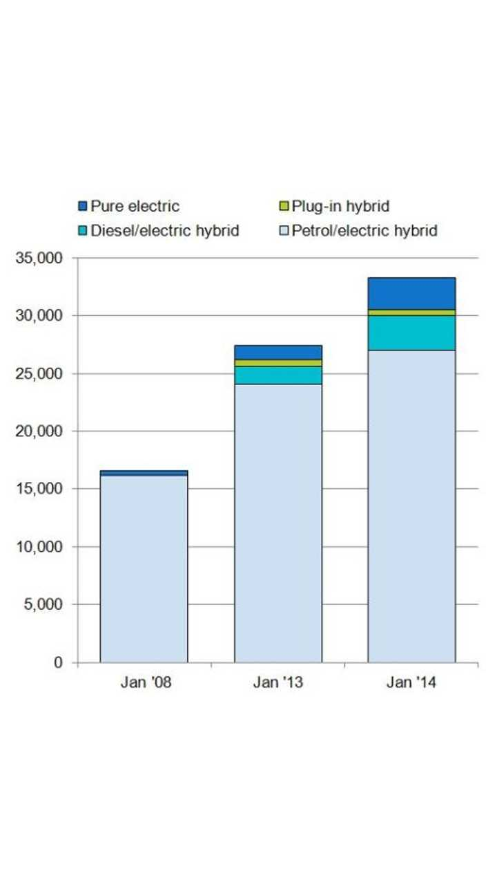 UK Alt-Fuel Vehicle Sales Up 25% in January 2014 - EVs Gain Ground