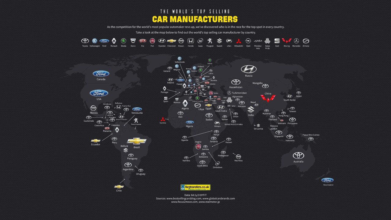Most popular brands in the world - infographic
