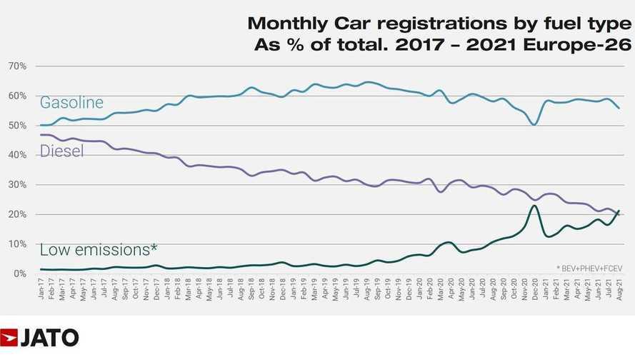 Los eléctricos superan en ventas a los diésel por primera vez