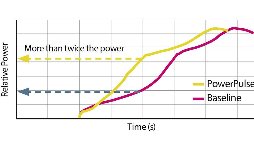 Volvo PowerPulse-Standart Turbo karşılaştırma