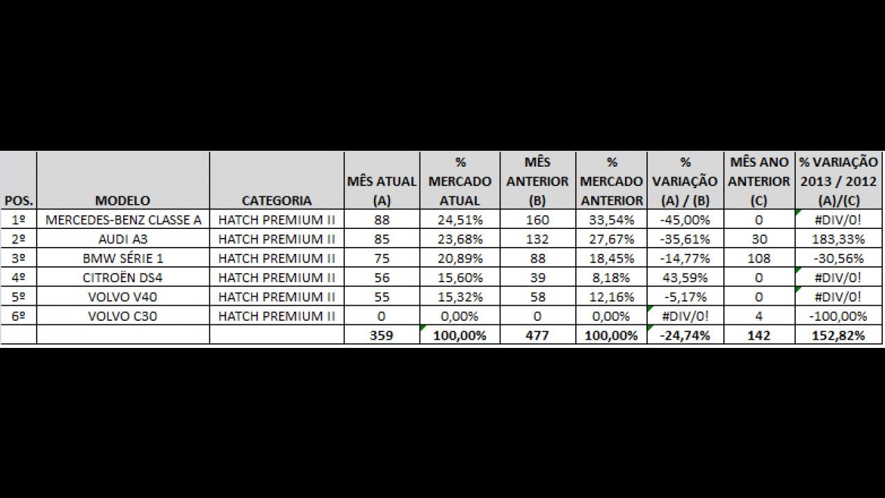 Análise CARPLACE: Fusca se destaca e Veloster domina vendas de hatches premium