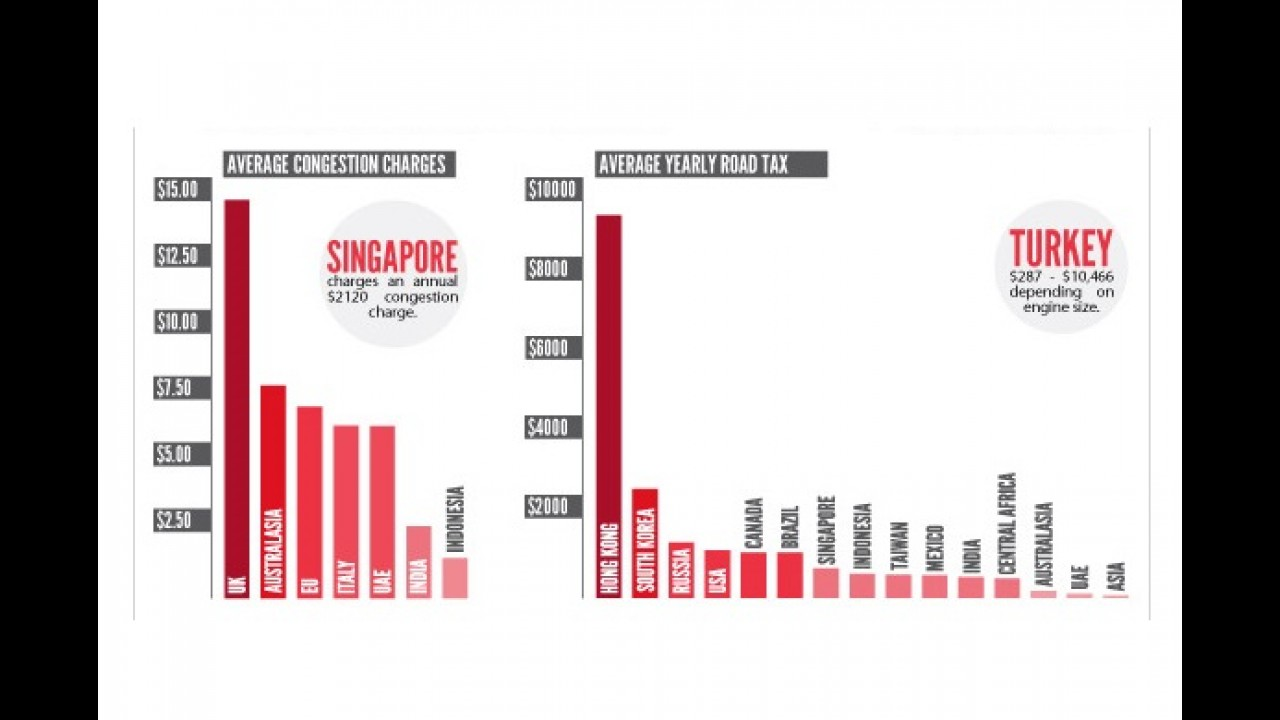 Infográfico mostra o custo de ter e manter um carro ao redor do mundo
