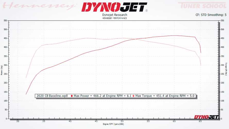 C8 Corvette Dyno At Hennessey