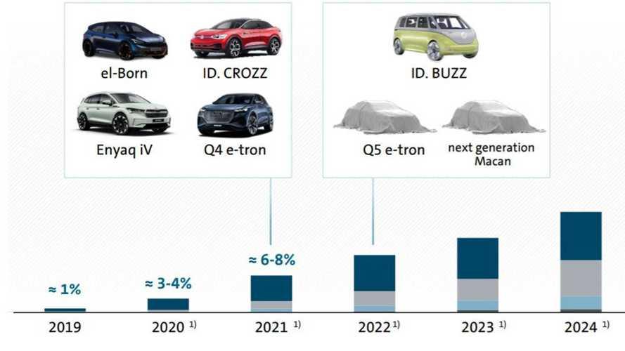 Volkswagen догонит «Теслу» в скорости производства электромобилей