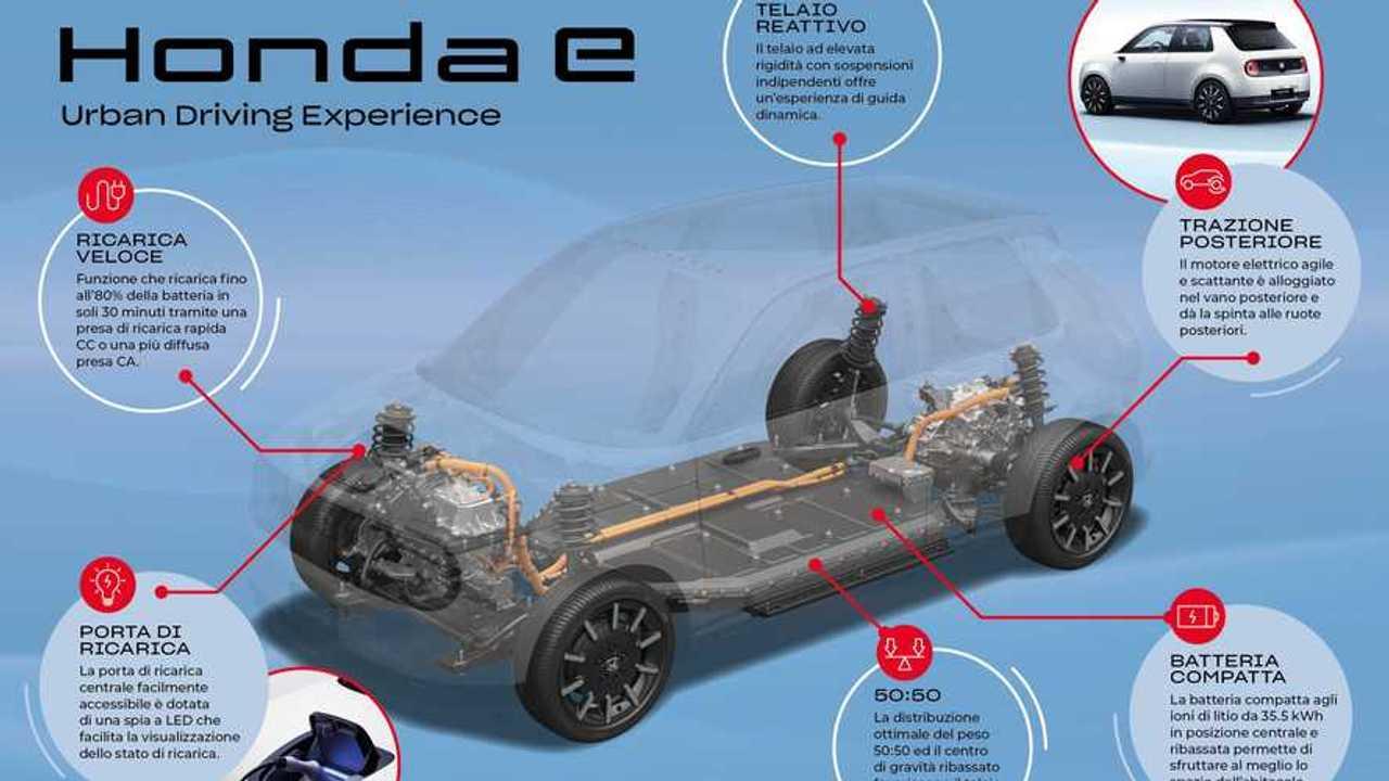 Honda e, i dati tecnici