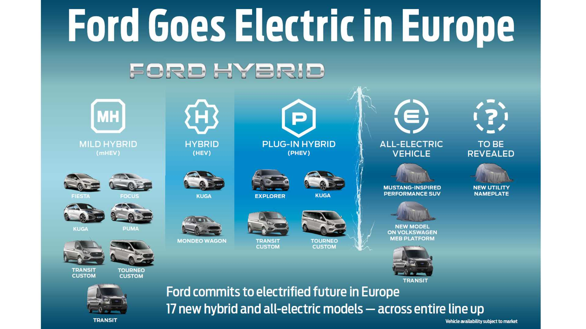 ford-electrification-plan-for-europe-sep