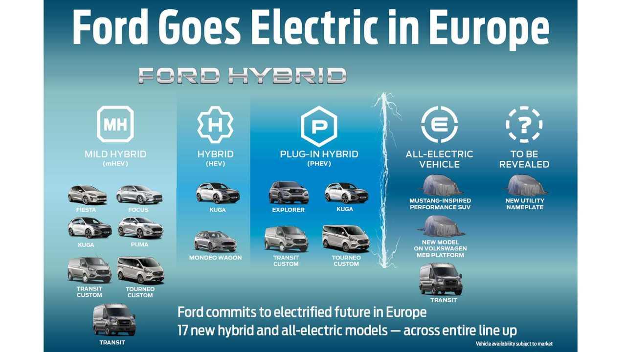 Ford electrification plan for Europe - September 2019