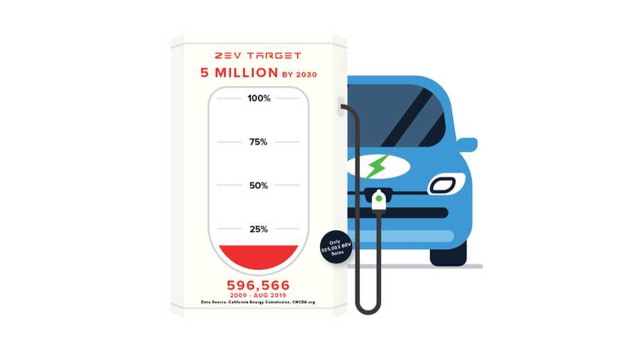 California's Progress On 5 Million ZEV By 2030: Q2 2019 Results