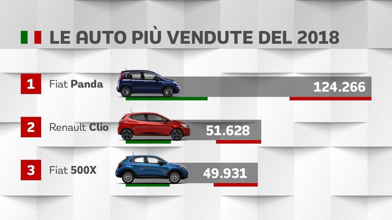 Le auto più vendute in Italia nel 2018