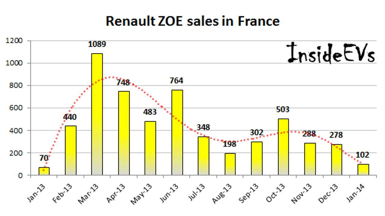 Eclipsing Of Renault ZOE Sales Continues In France As Nissan LEAF Takes Over