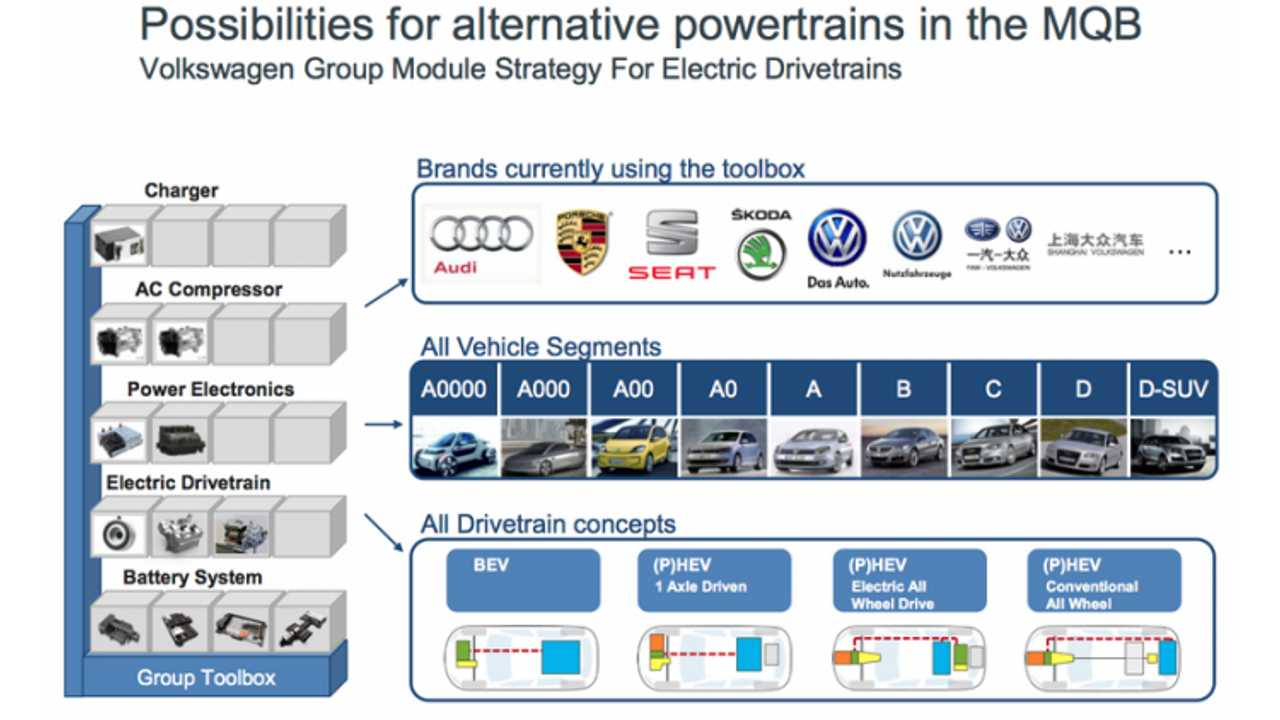 Somewhere 14 Hybrid/Electric Vehicles Exist on This Graphic