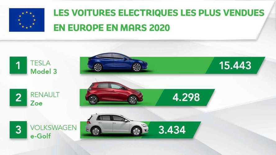 Record de voitures électriques en Europe en mars 2020