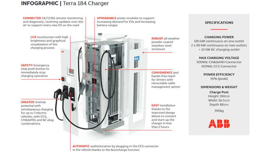 ABB To Supply More Than 250 DC Fast Chargers In Japan