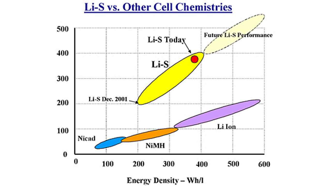 Li-S Technology Overview by Sion Power