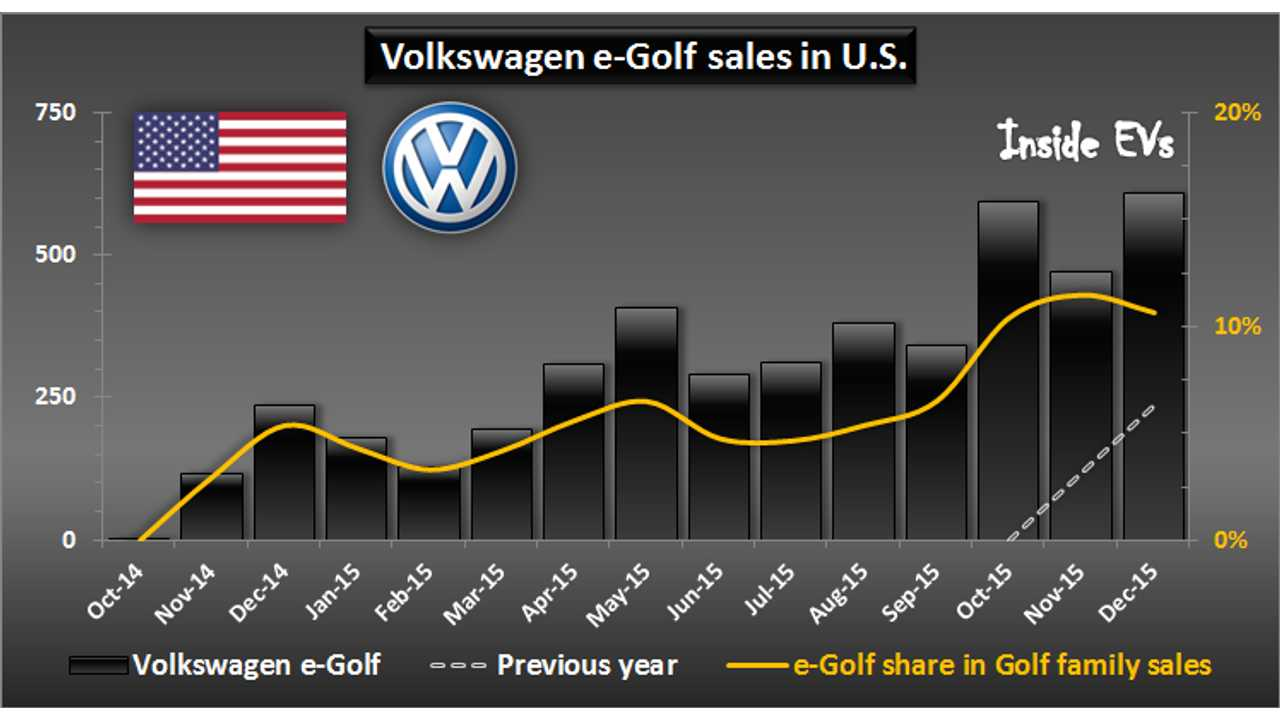 e-Golf Sales In U.S. At 2% Of All Volkswagen Sales In Q4 2015