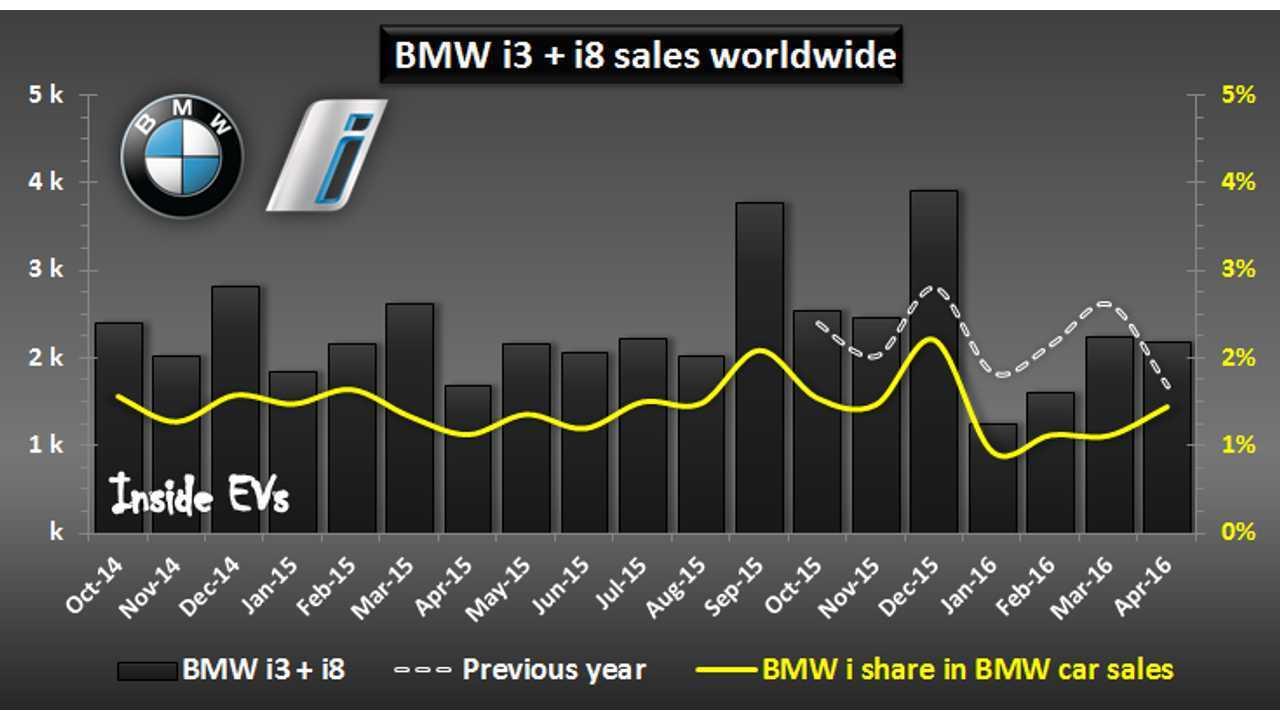 BMW Notes Big Increase In Plug-In Electric Car Sales In April