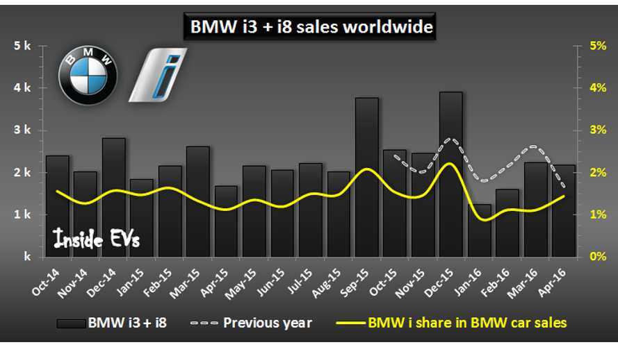 BMW Notes Big Increase In Plug-In Electric Car Sales In April