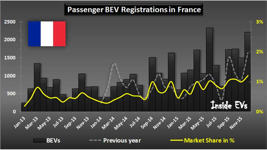 All-Electric Car Sales In France Set New Records In December