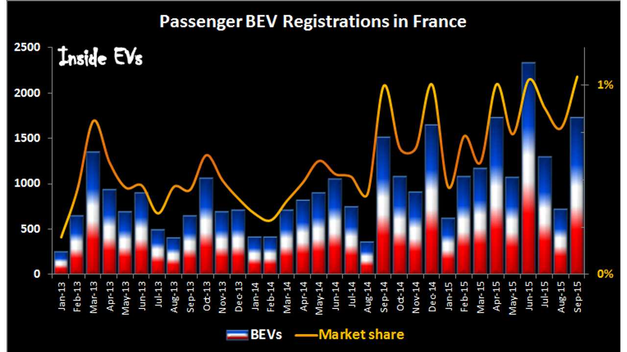 BEVs Sales Exceed 1% Market Share In France In September
