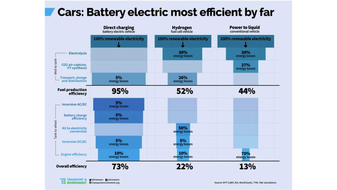 Efficiency Compared: Battery-Electric 73%, Hydrogen 22%, ICE 13%