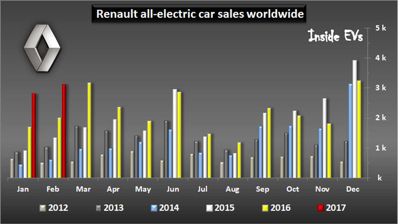 Renault Increased EV Sales By 56% In February To 3,100 Thanks To New ZOE