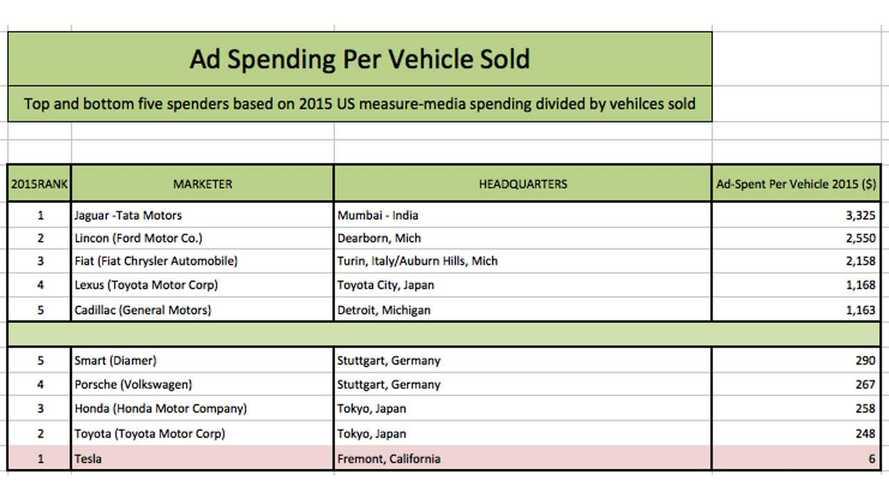 Tesla's Advertisement Cost Is Just $6 Per Car