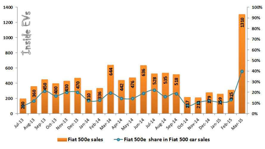 Fiat 500e Sales Account For 40% Of All Fiat 500 In U.S. In March