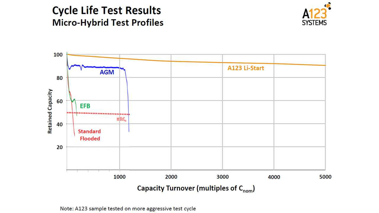 A123 Systems Li-Start cycle life test results