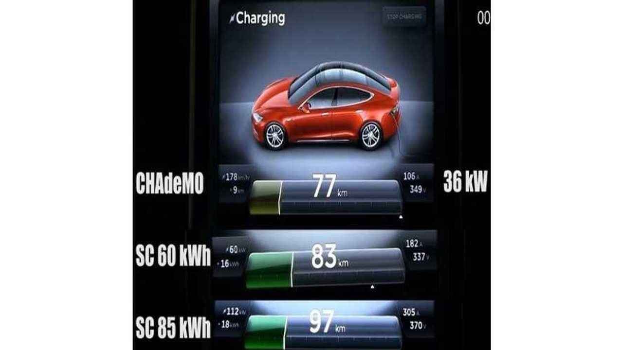 Tesla Model S CHAdeMO Charging Versus Supercharging - Video