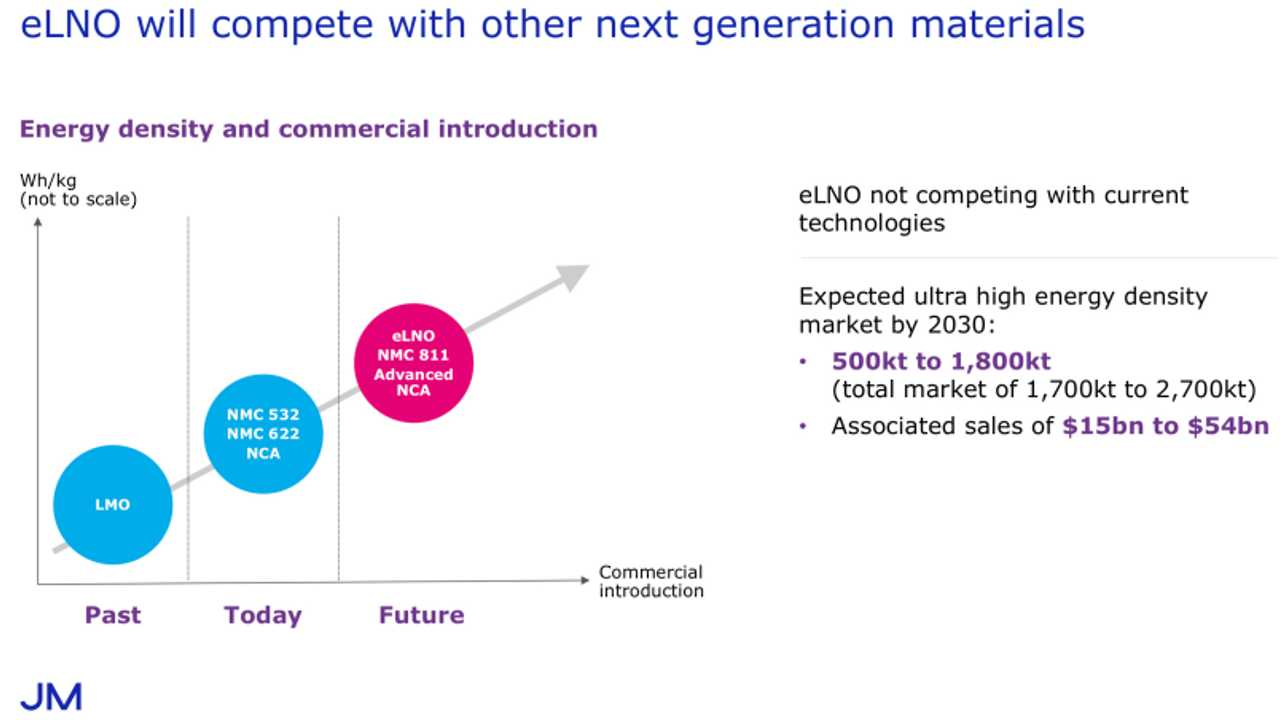 eLNO Battery Material Announced: Claimed Improvement Over NMC 811 & NCA