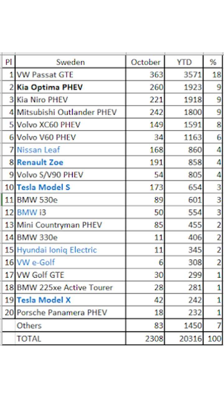 Plug-in electric car sales in Sweden – September 2018 (source: EV Sales Blog)