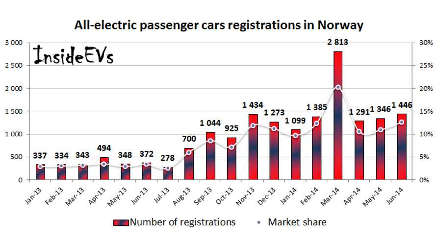 Norway All-Electric Vehicle Sales Report June 2014
