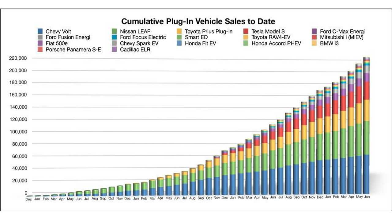 Cumulative Plug-In Sales For The USA Through June (InsideEVs data compiled by Mark Larsen)