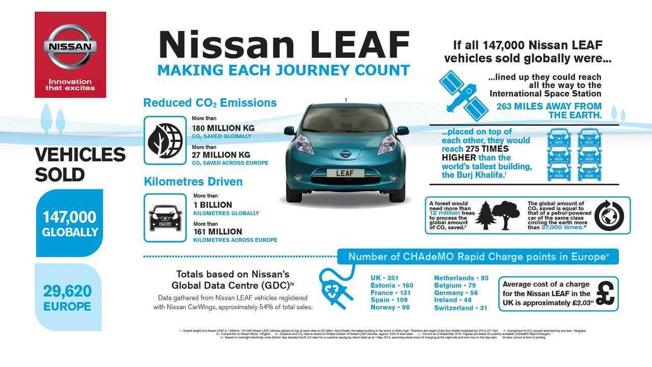 Nissan's road to a billion kilometers