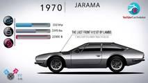 Evolución de Lamborghini