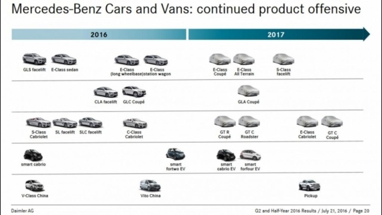[Copertina] - Mercedes e smart, il piano prodotto 2017 è sfuggito in rete