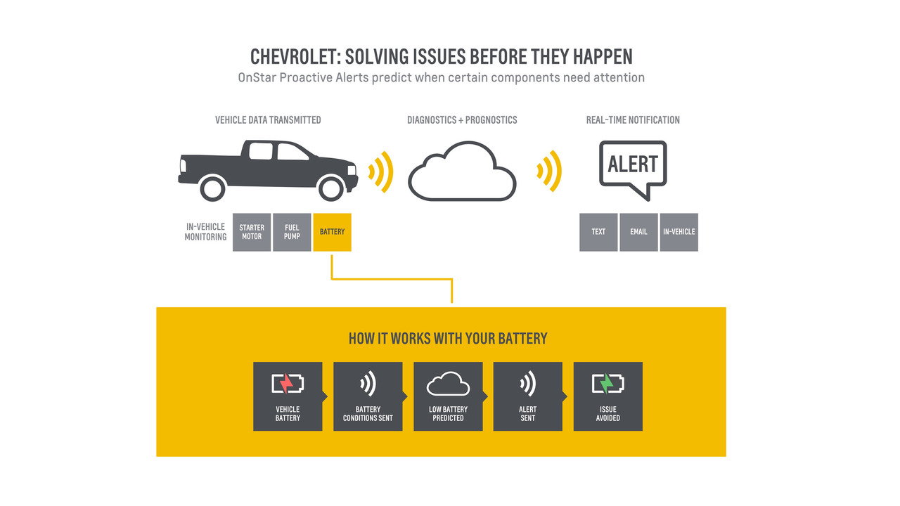 Chevrolet Proactive Alerts system