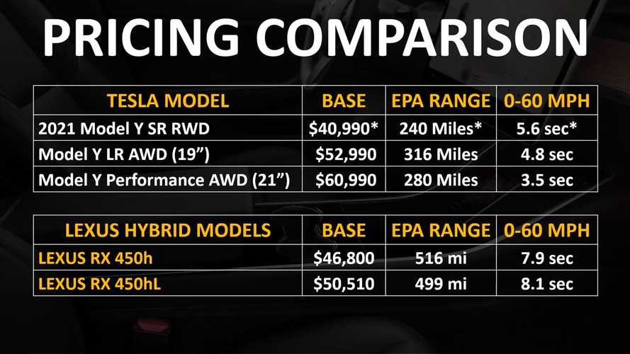 Tesla Model Y Vs Lexus RX Hybrid Cost Of Ownership