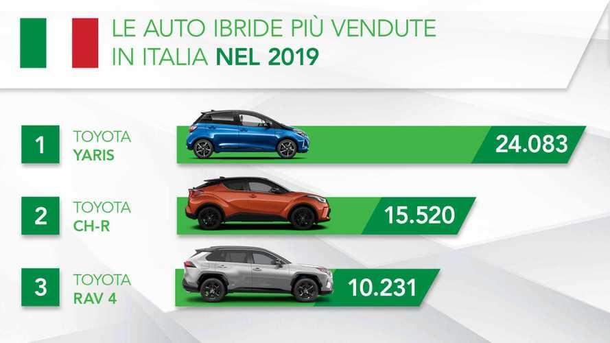 Auto ibride: le più vendute in Italia nel 2019