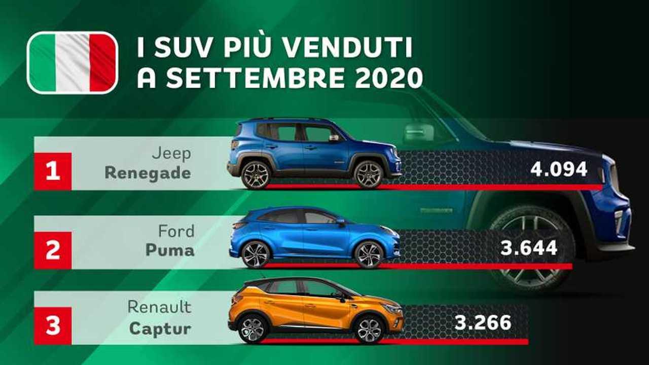 SUV più venduti in Italia, settembre 2020