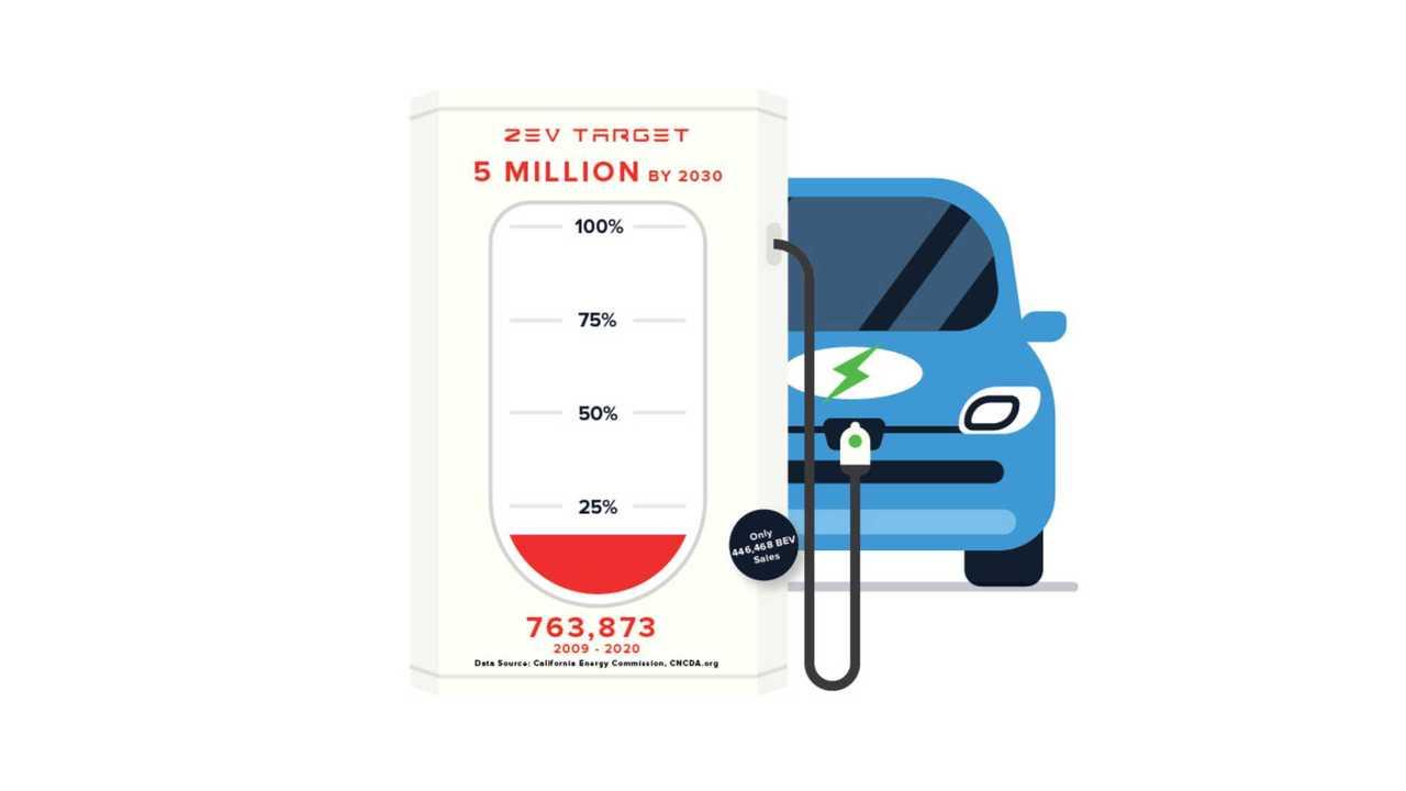 California sales 2020 H1 (source: California Center for Jobs & the Economy)
