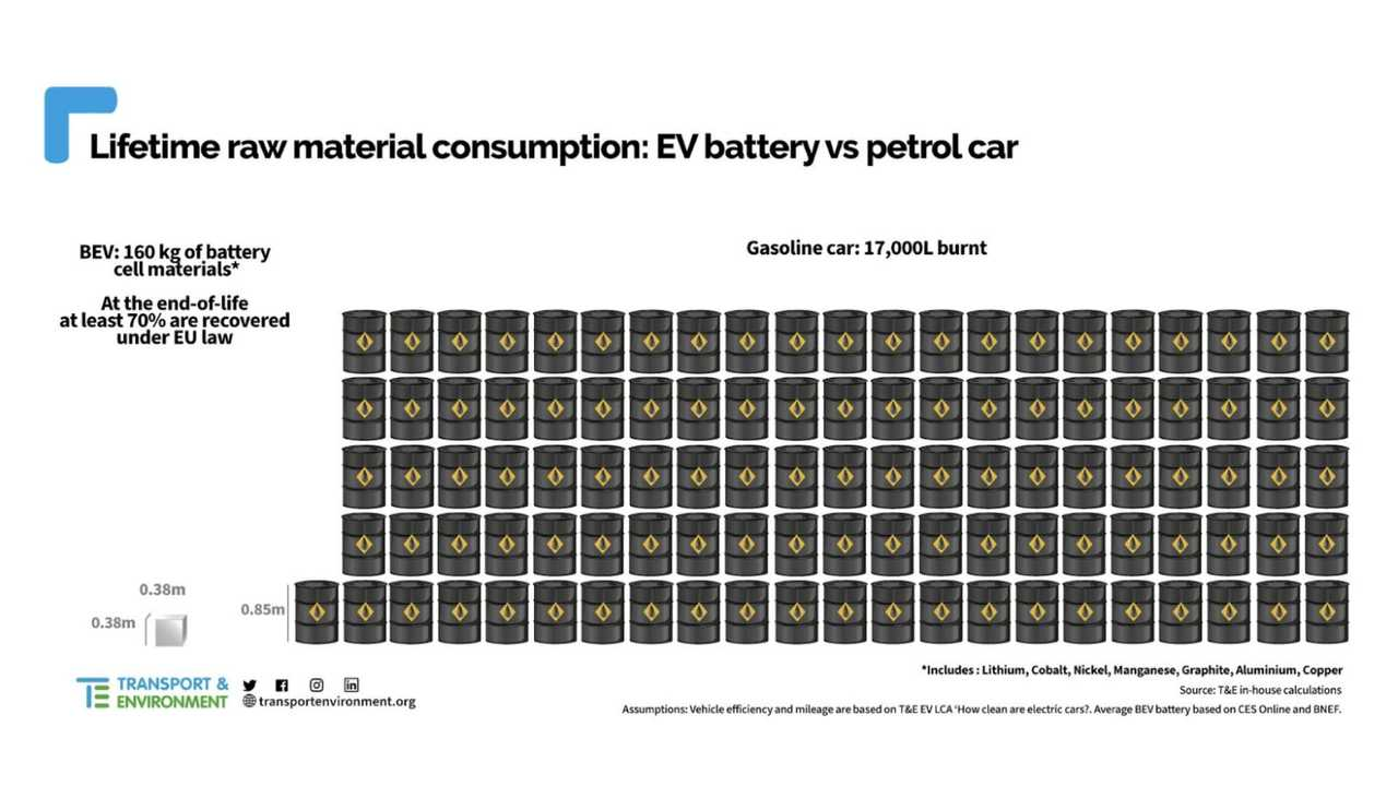 Electric Cars Need Way Less Raw Materials Than ICE Vehicles