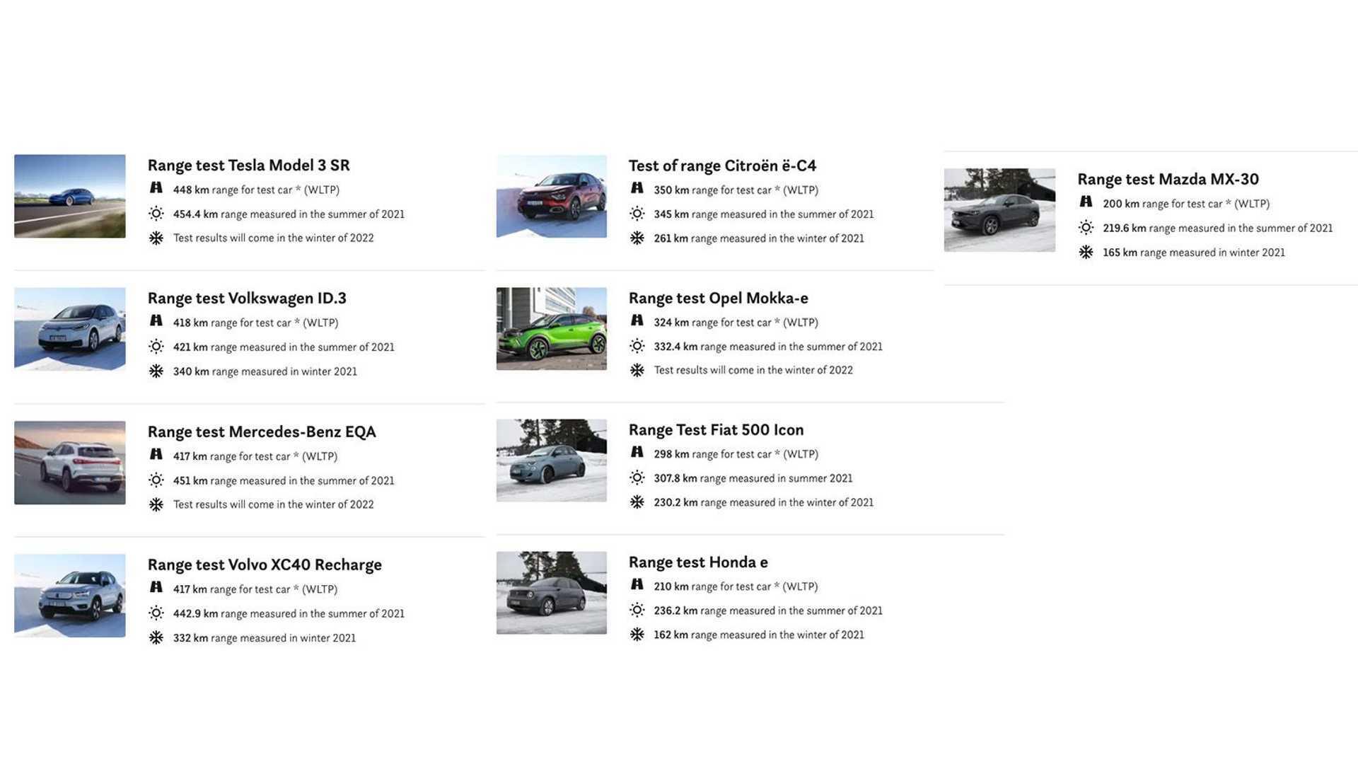 https://cdn.motor1.com/images/mgl/POln4/s6/naf-summer-electric-vehicle-range-test.jpg