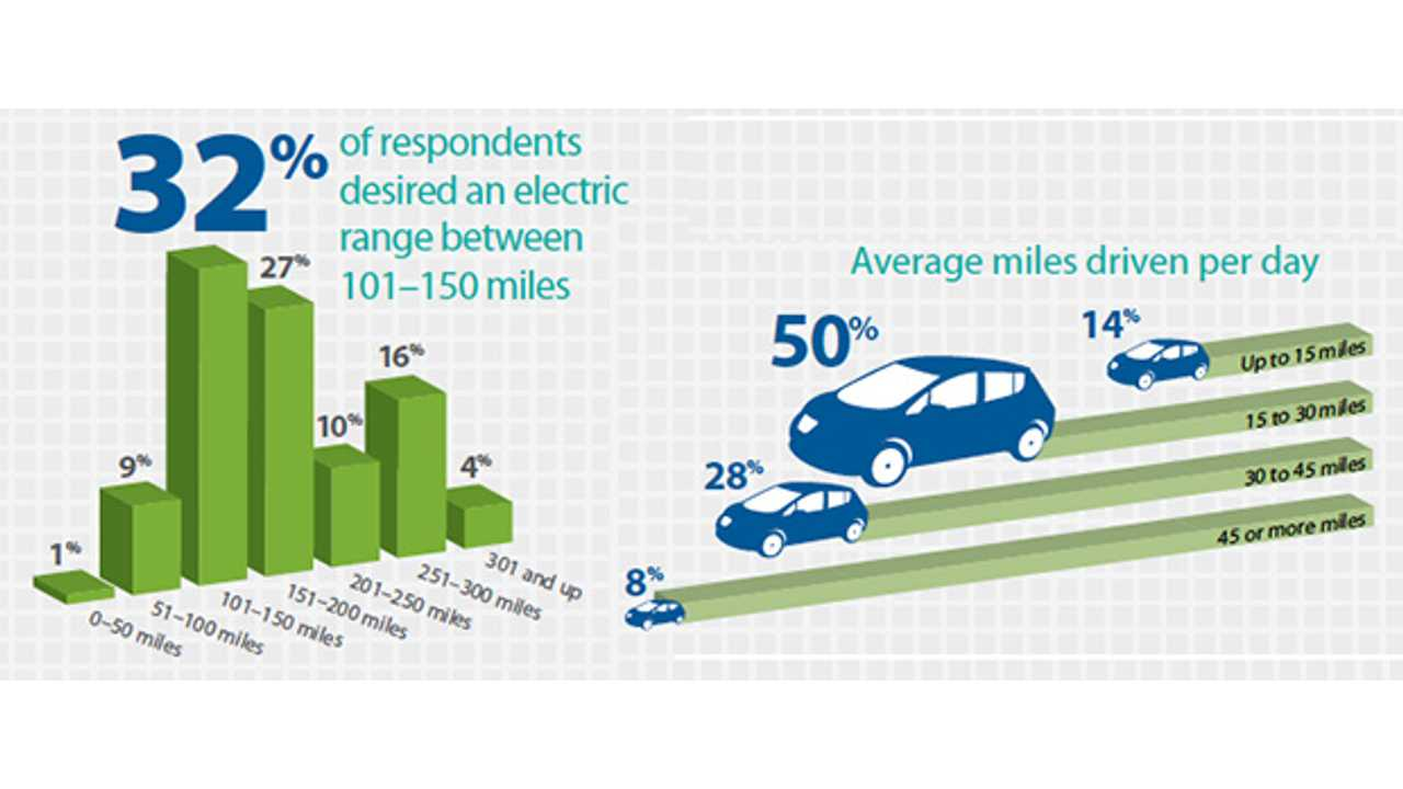 Survey: 89 Percent of Respondents Desire Electric Vehicle Range of Over 100 Miles; 97% Percent of Respondents Are LEAF Owners