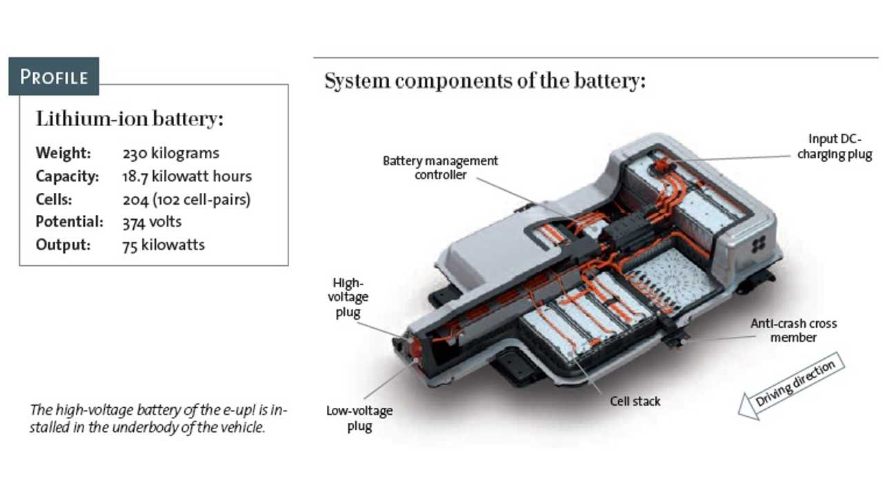 The high-voltage battery of the e-up! is installed in the underbody of the vehicle.