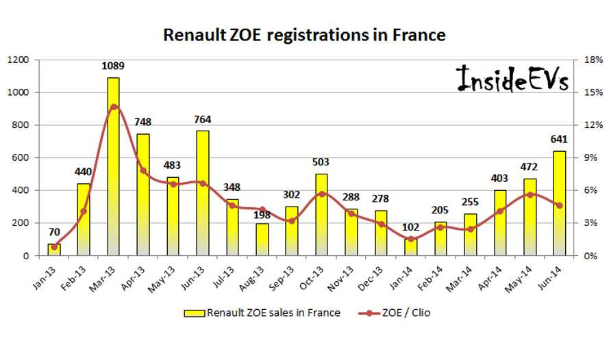 Renault ZOE Sales On The Rise In France In June