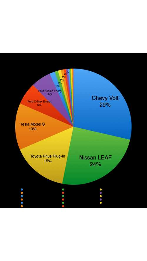 US Electric Vehicle Market Share - Model By Model Breakdown