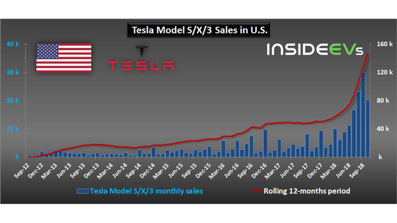 Tesla sales in U.S. - October 2018