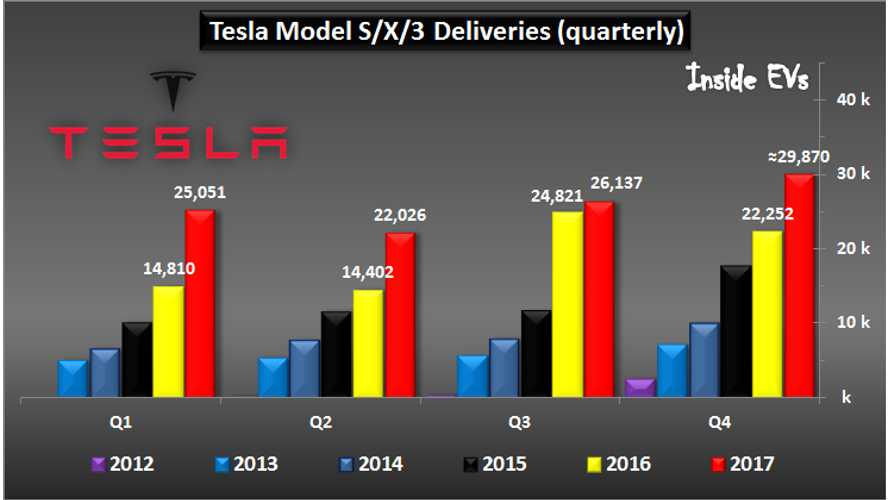 Tesla Global Deliveries Approach 300,000 After 103,000 In 2017