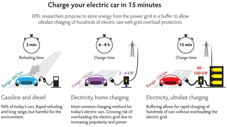 4.5 Megawatt Charging For Electric Cars?